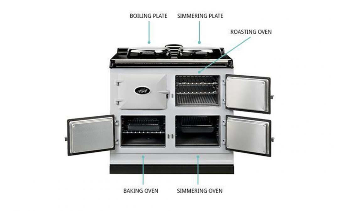 What is an Aga Cooker?